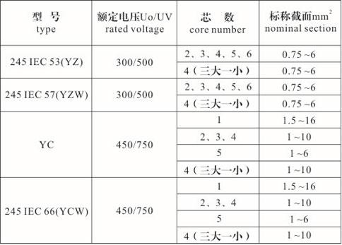 橡套电缆型号、规格